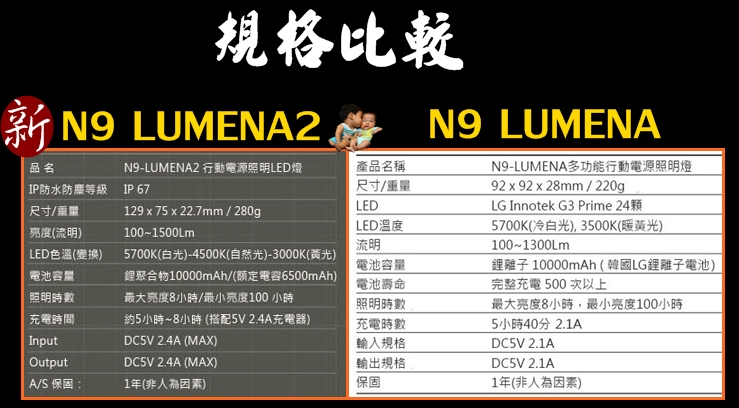 N9 LUMENA2 比較